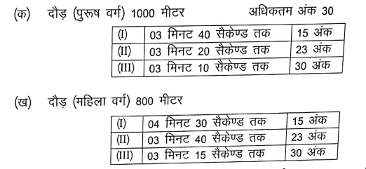 Rajasthan Home Guard Bharti 2020 Notification for 2500 Home Guard Vacancy