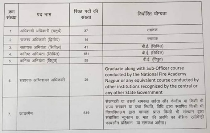 Rajasthan Nagar Palika Recruitment 2020, Rajasthan Municipal Body Vacancy