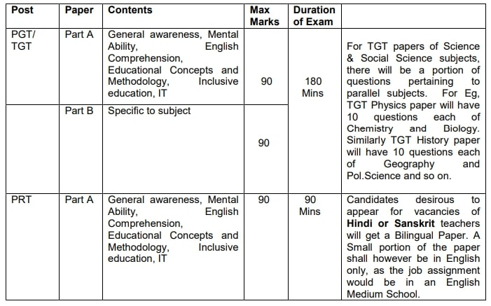 Army Public School Teacher Recruitment 2020 Notification PGT TGT PRT Apply Online form