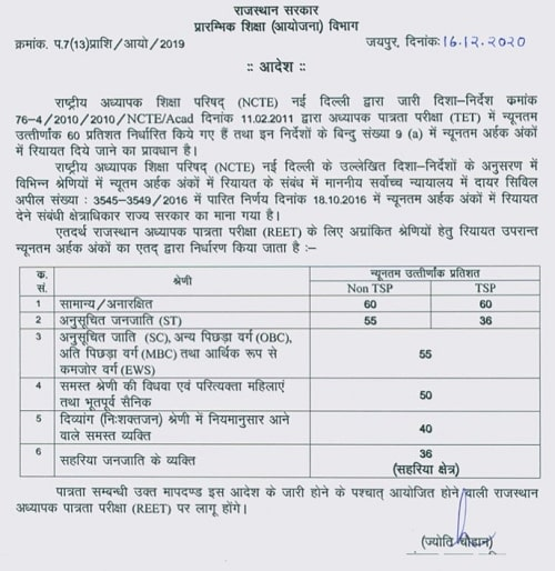 REET 2020 Notification Apply Online form for 31000 Posts रीट भर्ती Syllabus, Exam Date