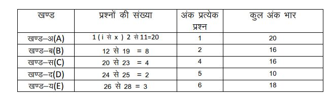 Rajasthan Board 12th Model Paper 2021 RBSE Exam 12th Class Model Paper