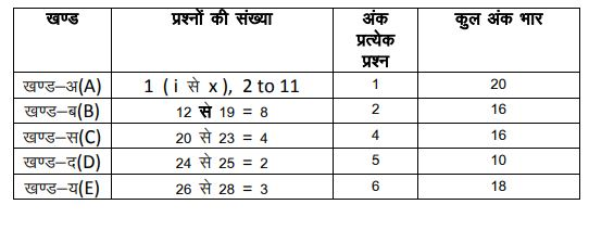Rajasthan Board 10th Model Paper 2021 RBSE Exam 10th Class Model Paper