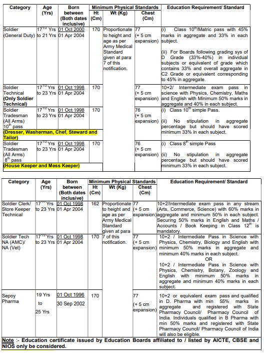 Rajasthan Army Rally Bharti 2021 Application Form Date, Physical, Medical, Written Test