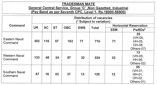 Indian Navy Tradesman Bharti 2021 Apply Online for 1159 Post