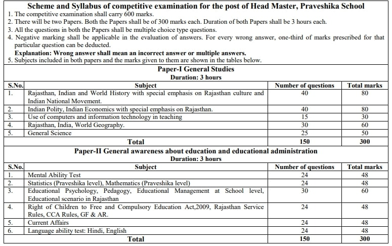 RPSC Head Master Bharti 2021 Apply Online for 83 Post